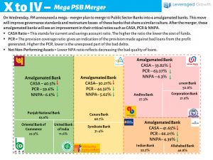 X to IV – Mega PSB Merger