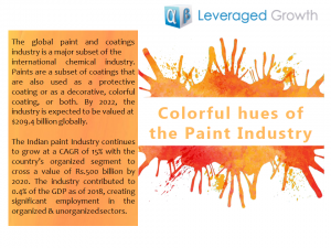 Colorful Hues of the Paint Industry
