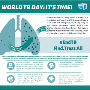 World TB Day: It's Time!