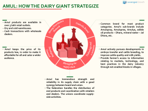 AMUL: HOW THE DAIRY GIANT STRATEGIZE
