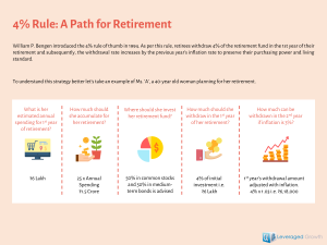 4% Rule: Path for Retirement