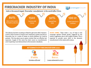 Firecracker Industry of India