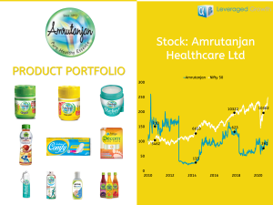 AMRUTANJAN HEALTH CARE LIMITED