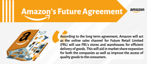 Amazon's Future Agreement