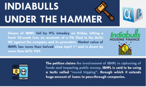 Indiabulls under the Hammer
