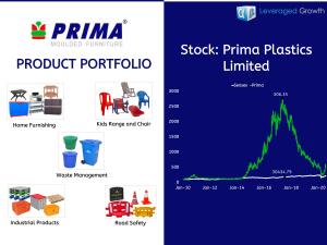 PRIMA PLASTICS LIMITED
