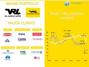VRL Logistics Limited