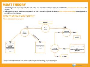 Moat Theory