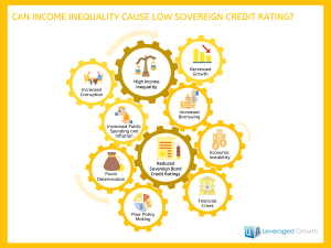 Can Income Inequality Cause Low Sovereign Credit Rating?