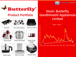BUTTERFLY GANDHIMATHI APPLIANCES LIMITED