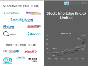 INFO EDGE (INDIA) LIMITED