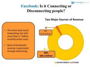 Facebook: Is it Connecting or Disconnecting people?